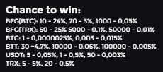 spin rewards table