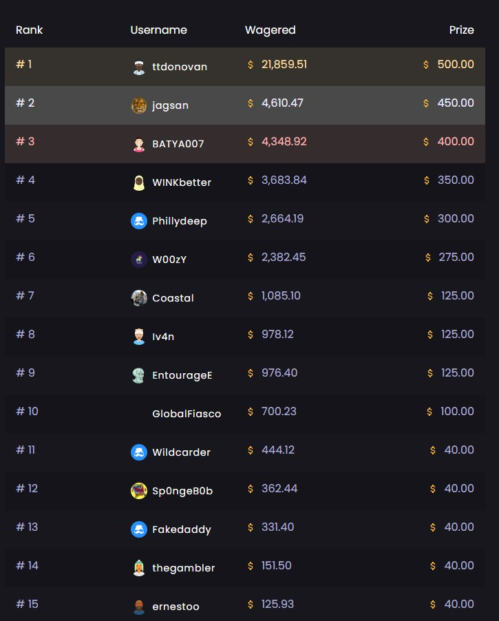crypto clash round 2 chips.gg leaderboard